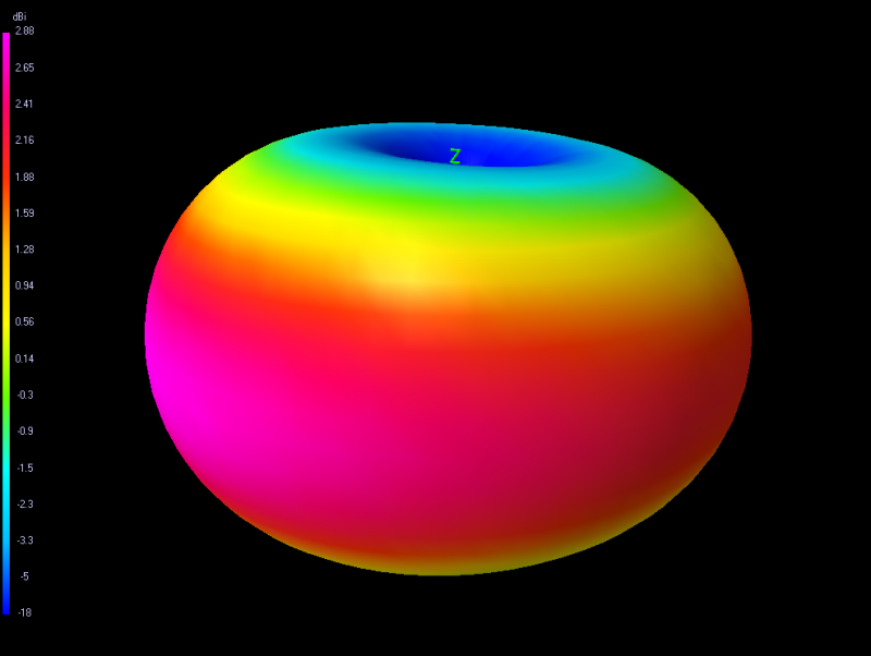 TBS Diamond Antenna 3D-radiation-plot