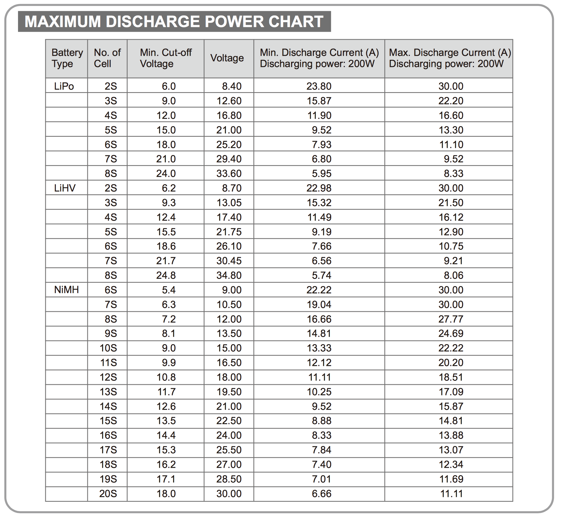 SkyRC BD200 Maximum discharge power chart