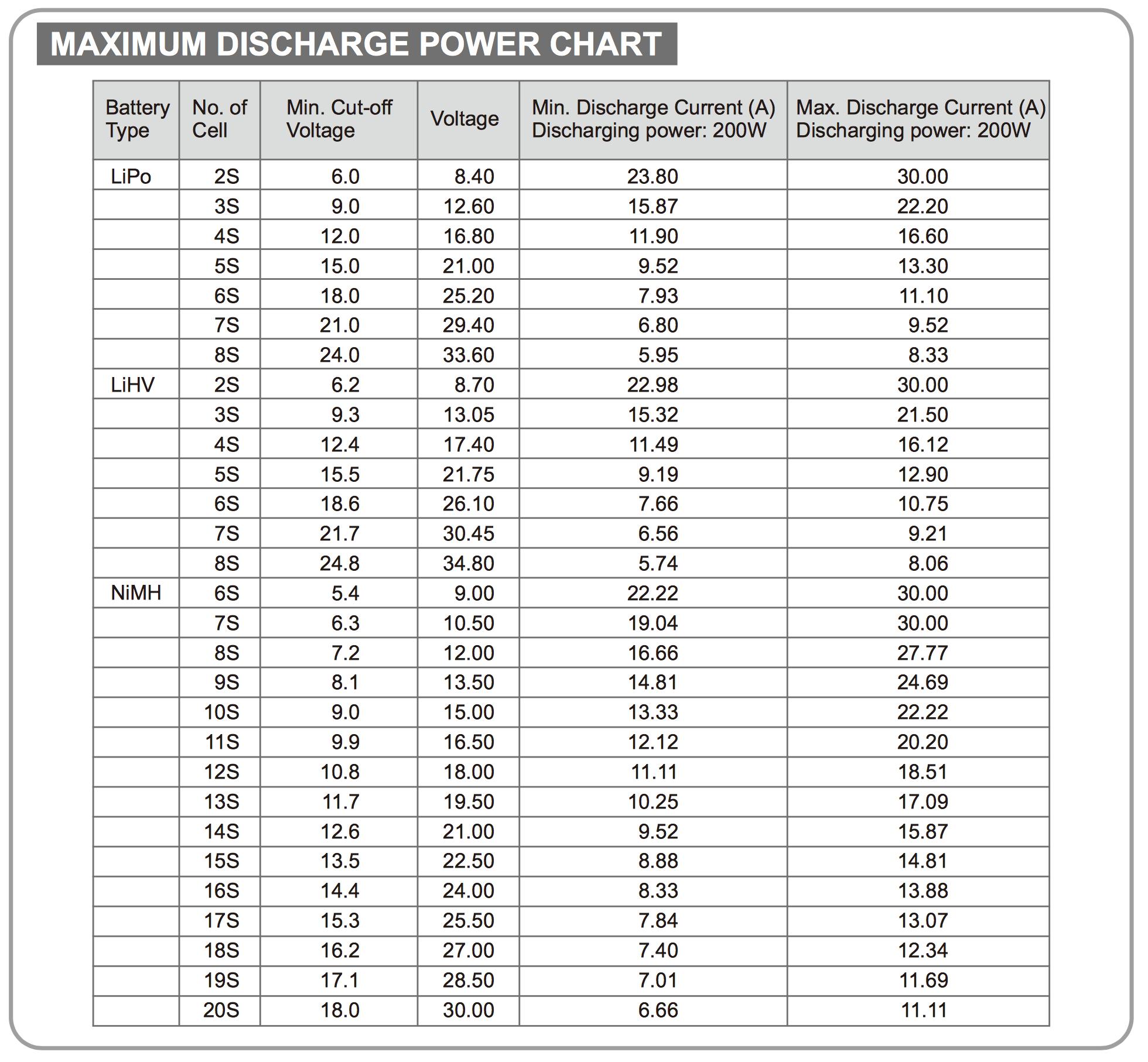 SkyRC BD200 Maximum discharge power chart