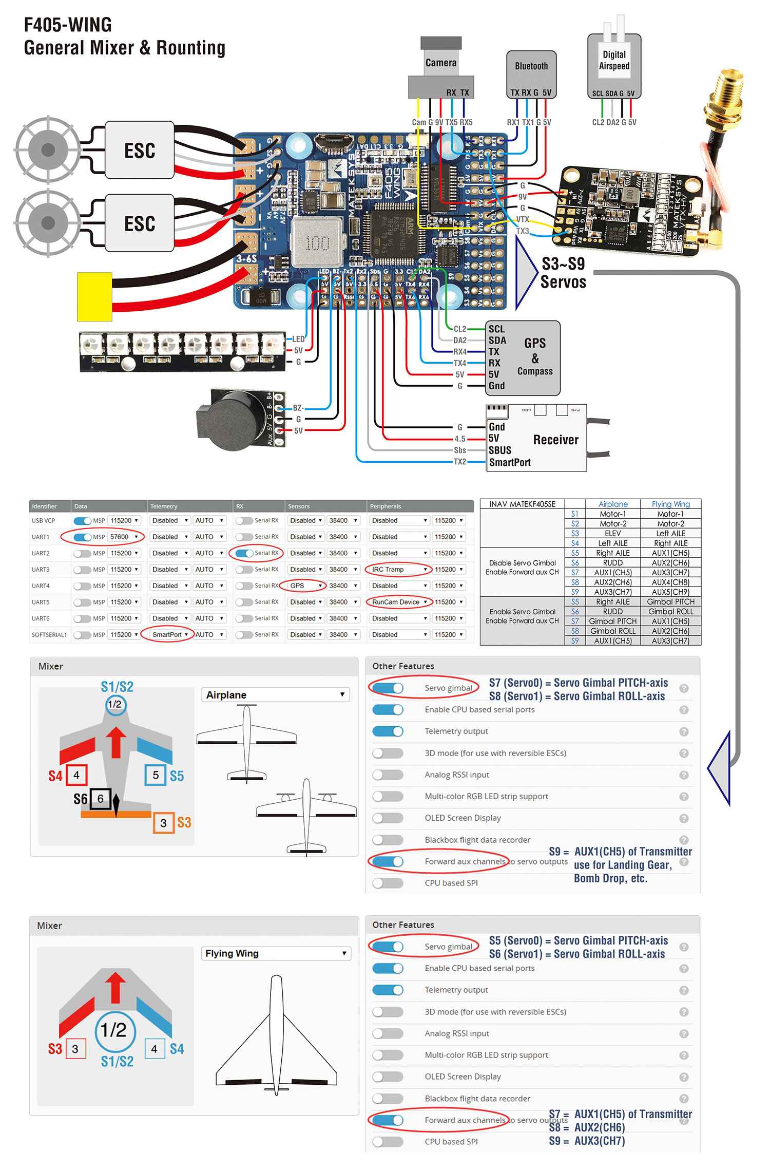 F Wing C on cc3d flight controller wiring diagram