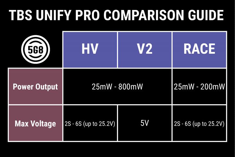 TBS Unify Pro Comparison Guide