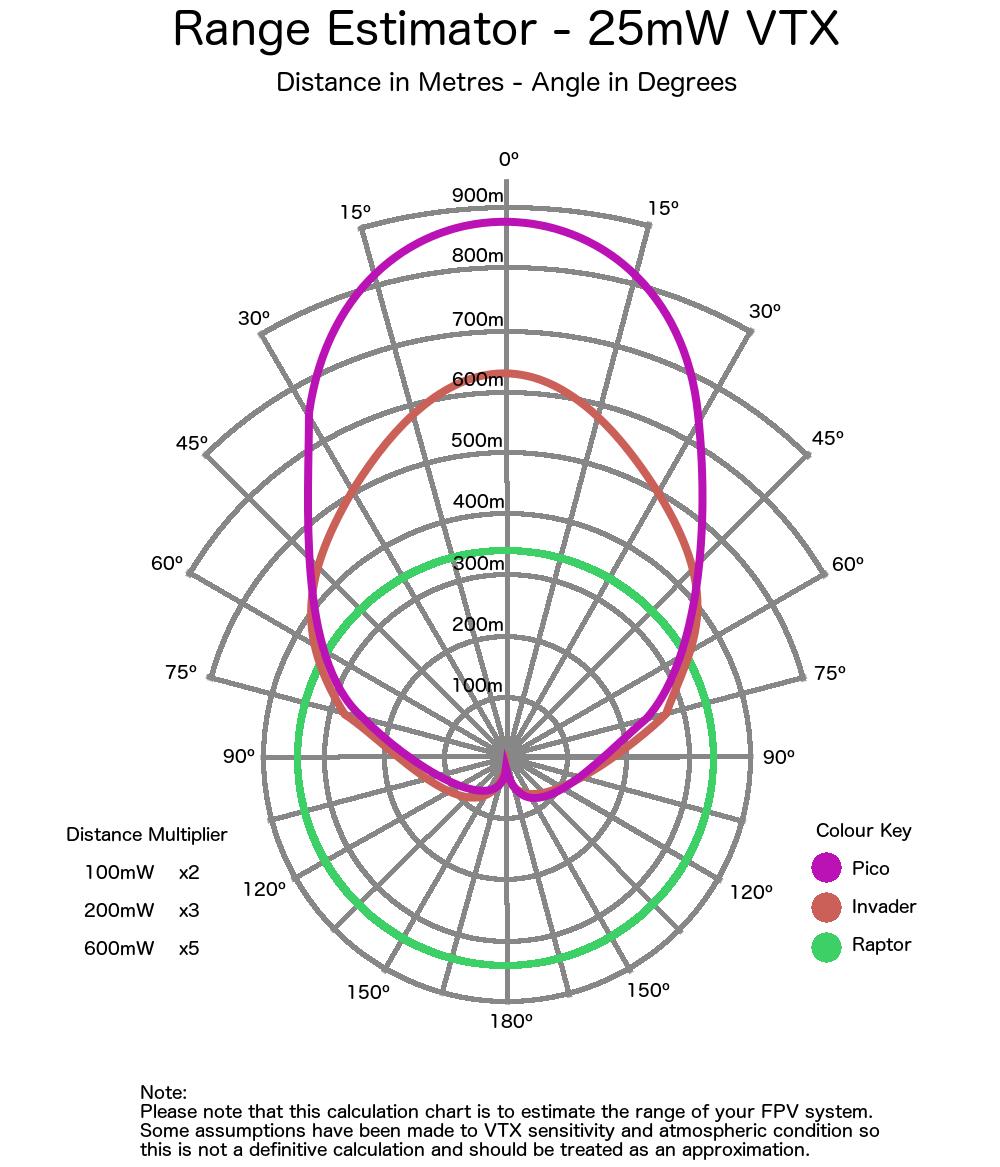 Menace PicoPatch Range Estimator